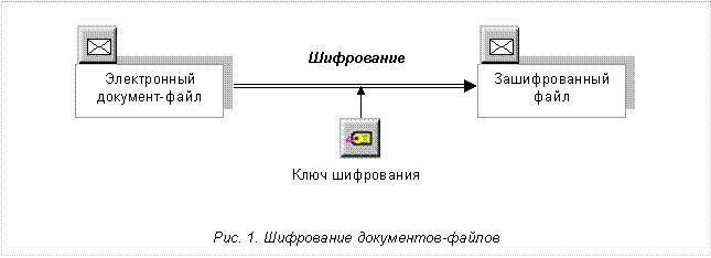 симметричное шифрование.