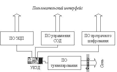 система защиты информации.