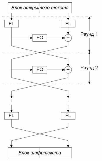Схема алгоритма MISTY1 .