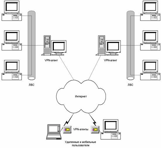 Схема построения VPN.